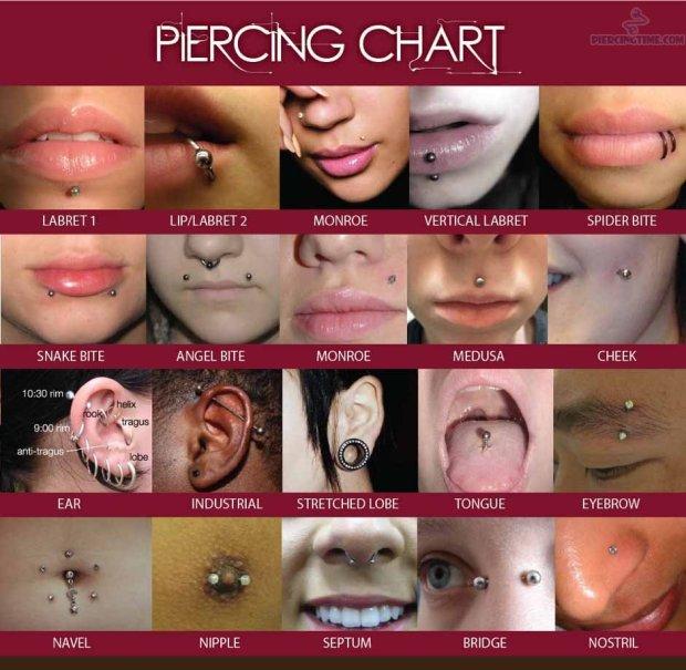 Piercing chart